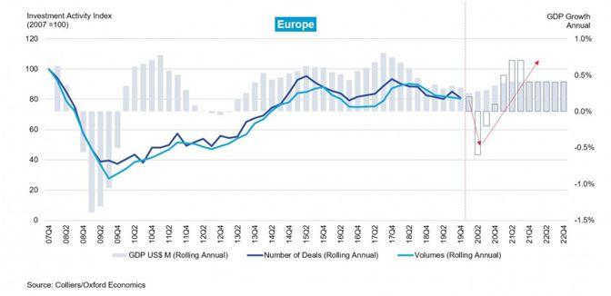 Рост и спасение экономики
